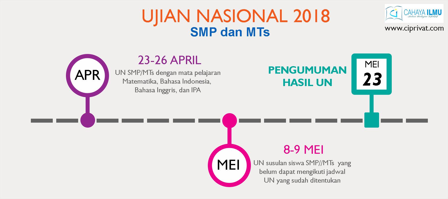 Jadwal Ujian Nasional SMP 2018